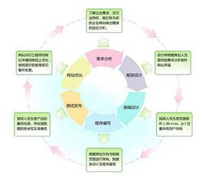 深度解析网站建设流程与步骤
