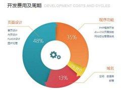 成都网站建设费用是多少钱?