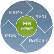 详细介绍网站建设的流程与步骤